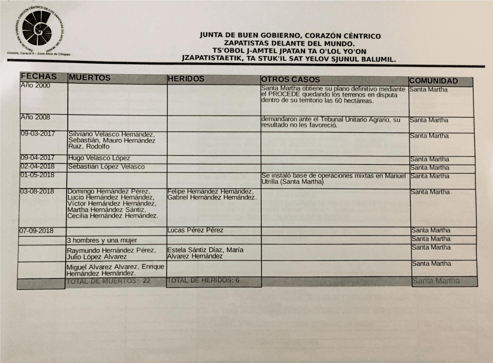 Registros de muertes_Junta de Gobierno Zapatista_3
