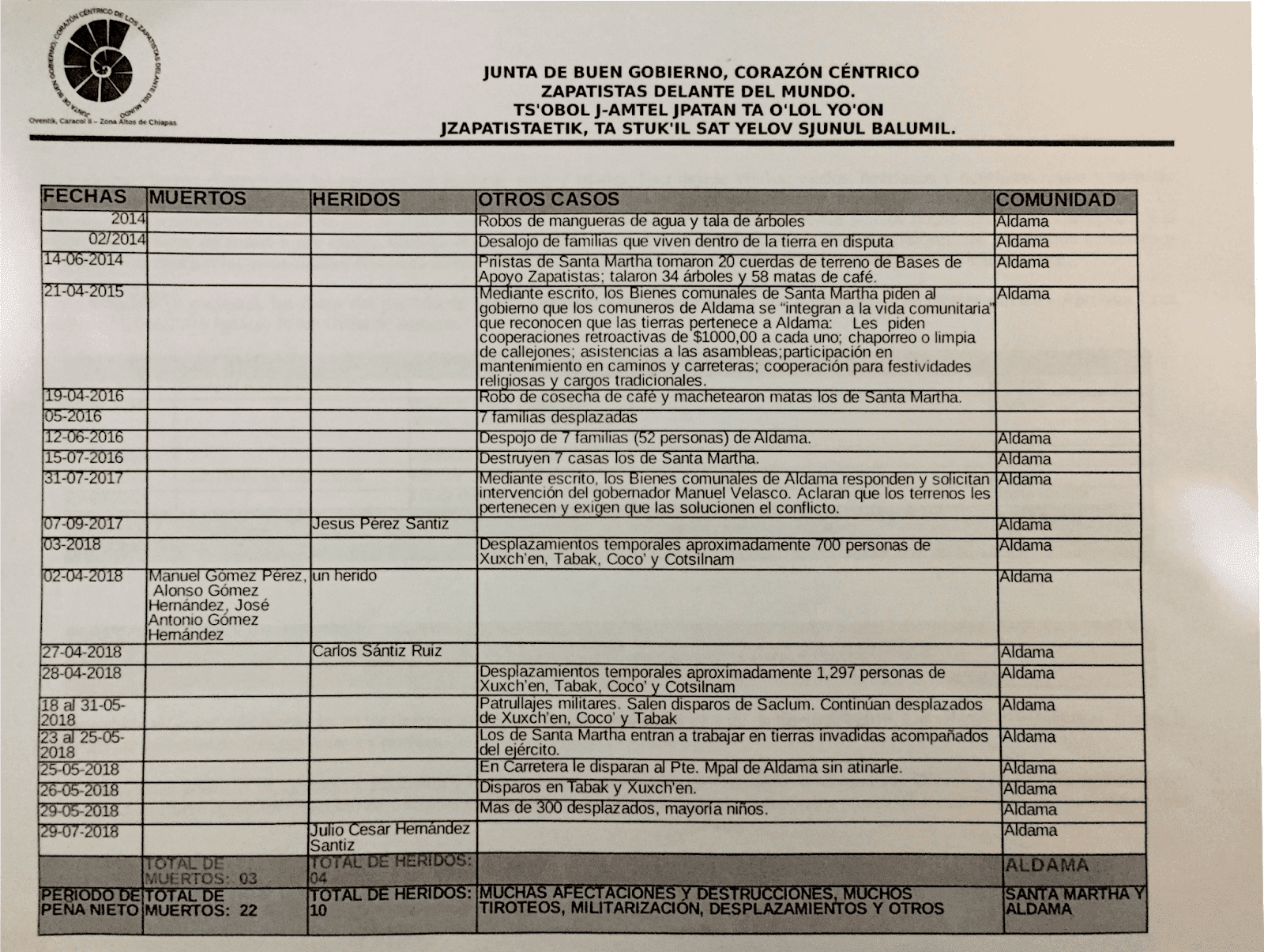 Registros de muertes_Junta de Gobierno Zapatista_4